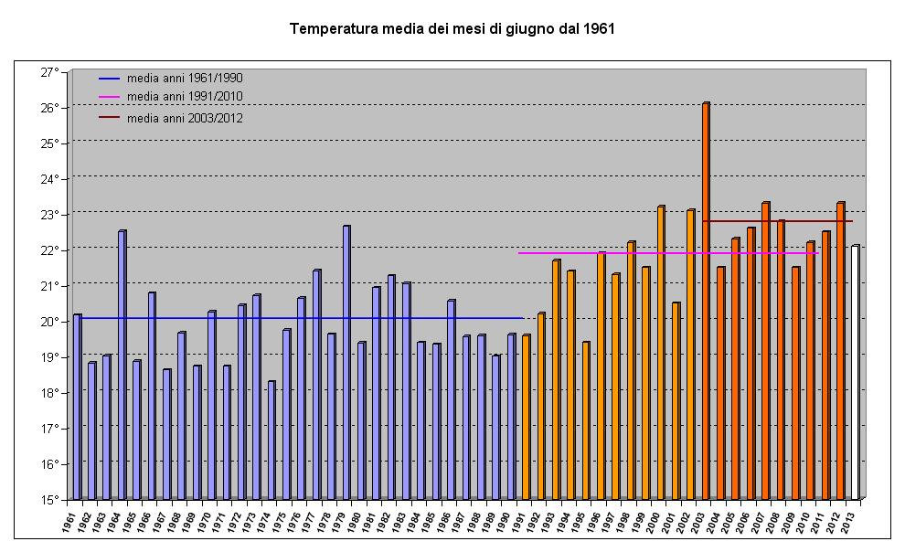 grafico giugno 1961 2013