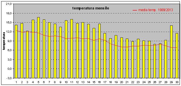 andamento temperatura nov14