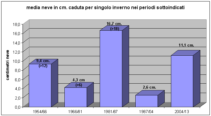 media della neve caduta in centimetri per singolo inverno nel periodo