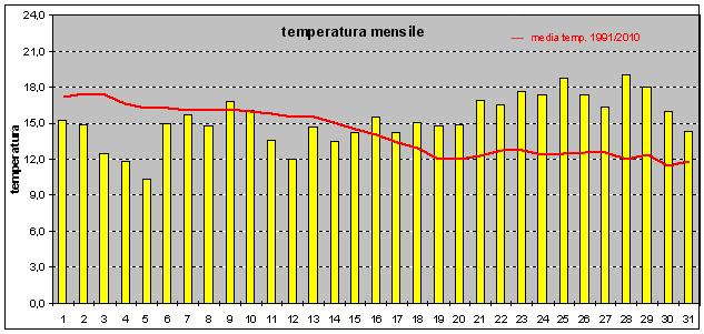 ottobre temperature 2013