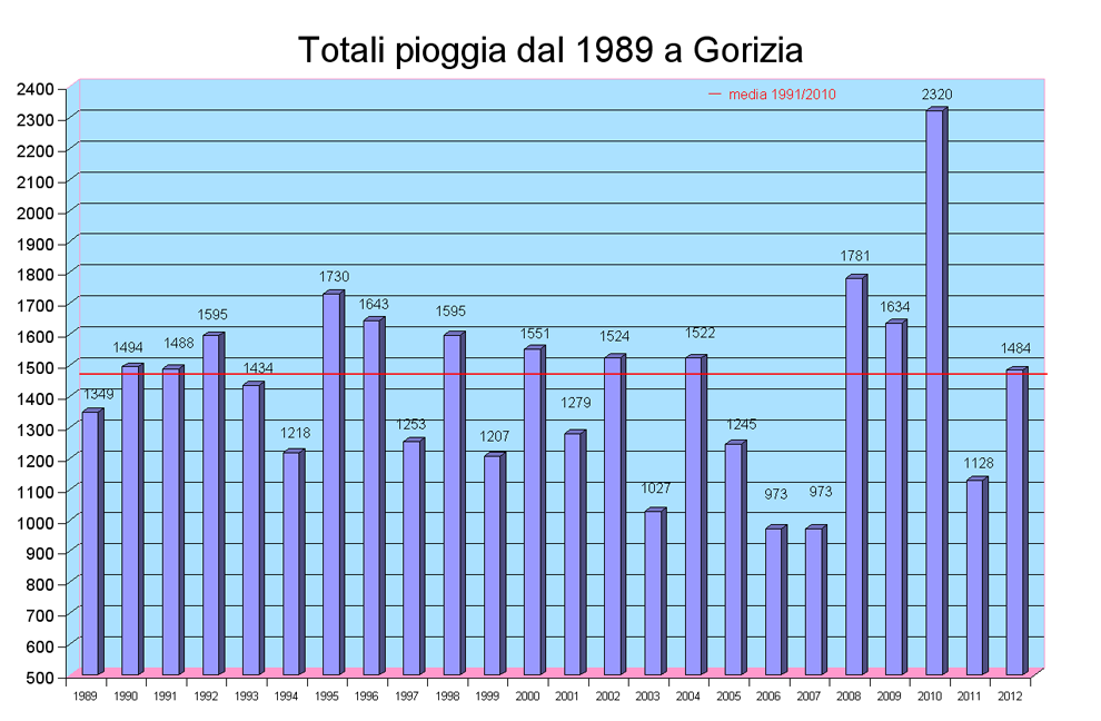 totali piggia dal 1989
