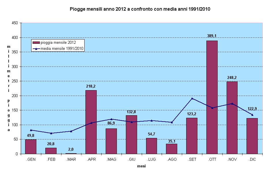 piogge mensili 2012