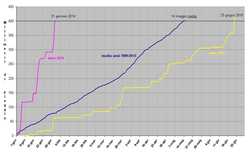 grafico millimetri pioggia