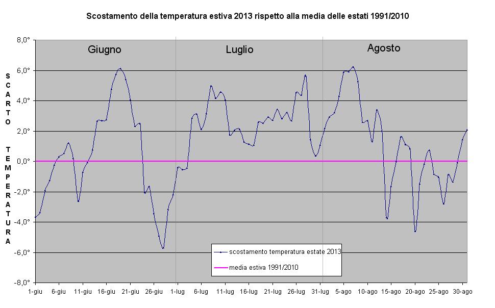 scarto temperatura estate 2013