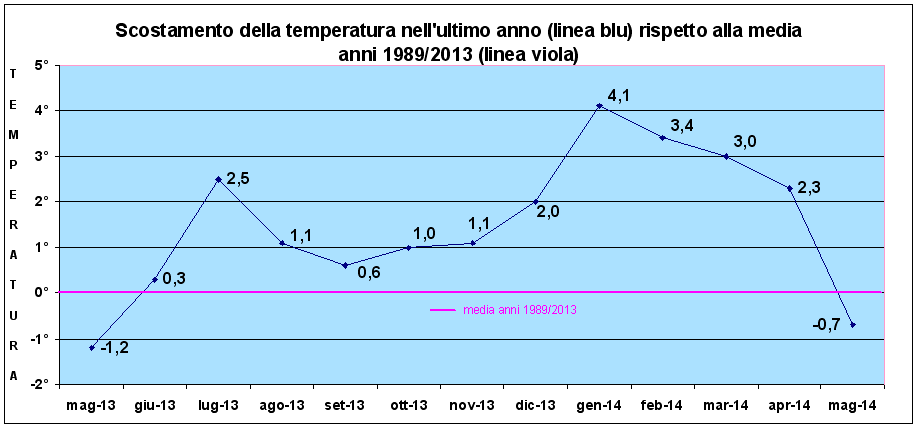 scostamento temperature ultimo anno