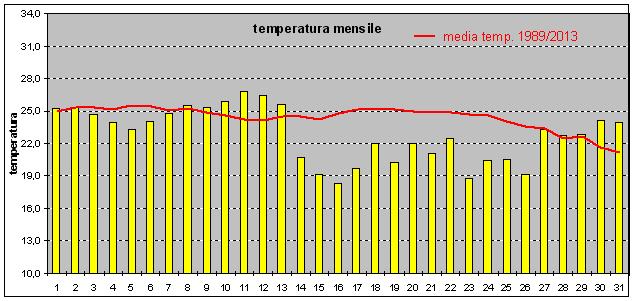 medie temperature agosto 2014
