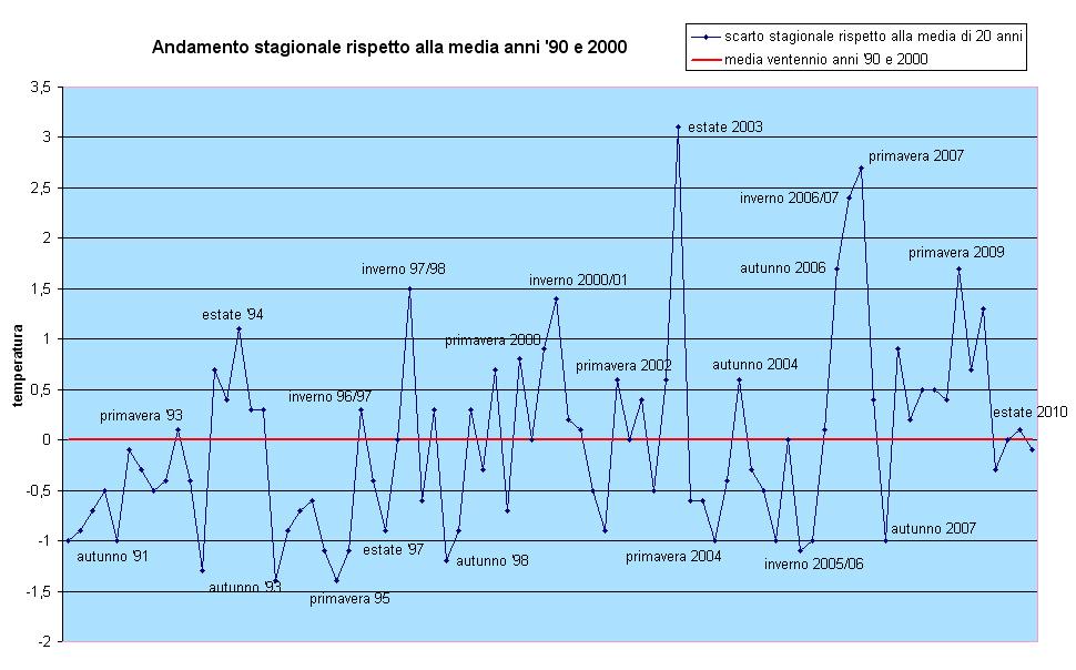 grafico andamento temperature ultimi 20 anni