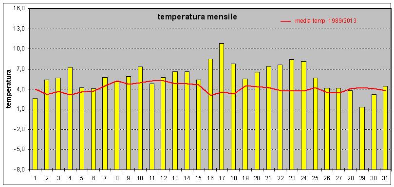 riepilogo temperatura