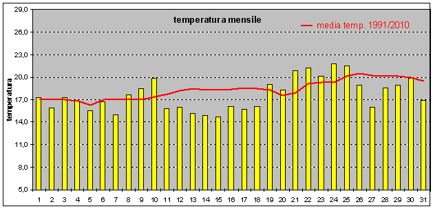 andamento temperatura mag14