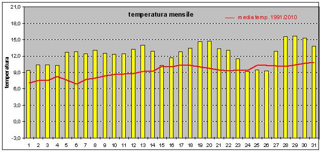 temperature marzo